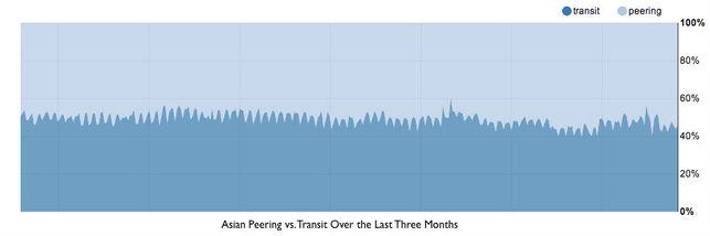 División del coste de tránsito en Asia